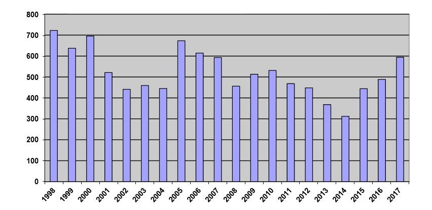 Bar graph showing the number of regulations filed each year.  The largest number on the graph is for 1998 and the smallest number is for 2014.  The number of regulations filed in each year noted on this bar graph is set out in footnote 1 on page 1